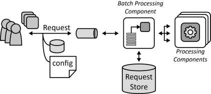 Batch Processing Component