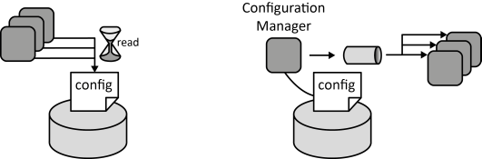 Managed Configuration